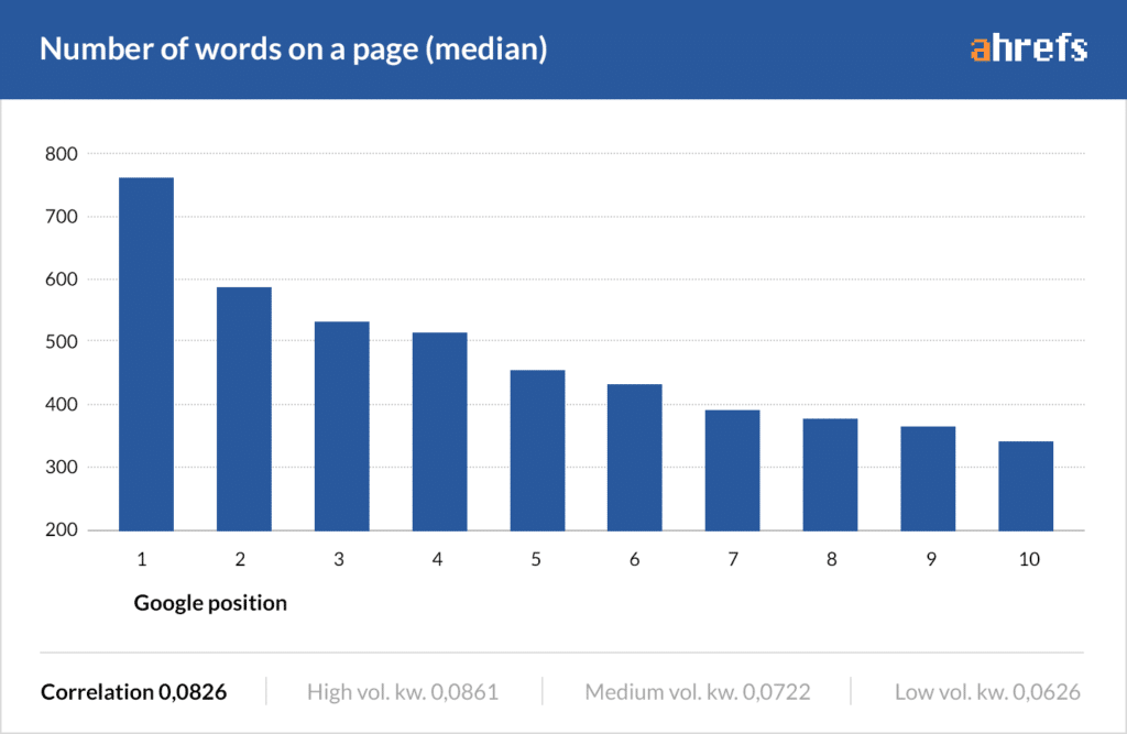 word count vs ranking by Ahrefs