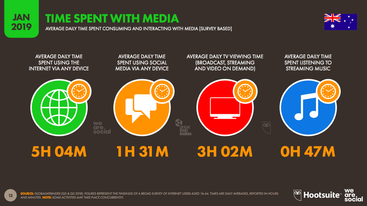 Time spent with media Slide two